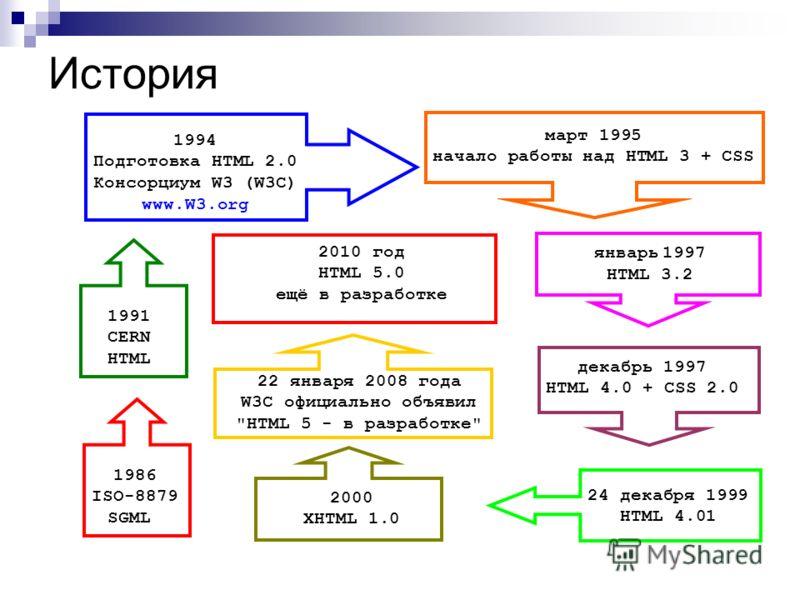 История 1986 ISO-8879 SGML 1991 CERN HTML 1994 Подготовка HTML 2.0 Консорциум W3 (W3C) www.W3.org март 1995 начало работы над HTML 3 + CSS январь 1997 HTML 3.2 декабрь 1997 HTML 4.0 + CSS 2.0 24 декабря 1999 HTML 4.01 2000 XHTML 1.0 2010 год HTML 5.0