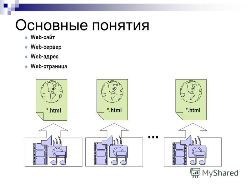 Основные понятия Web-сайт Web-сервер Web-адрес Web-страница *.html...