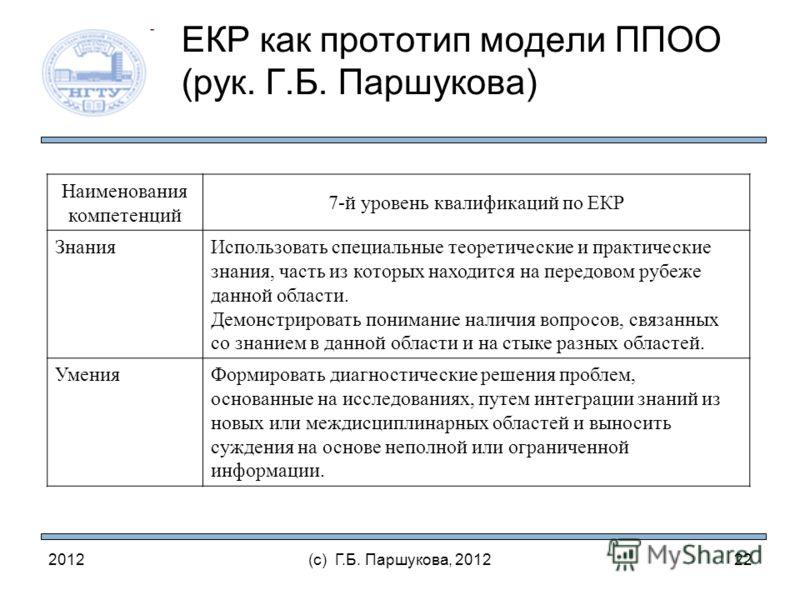 2012(с) Г.Б. Паршукова, 2012 ЕКР как прототип модели ППОО (рук. Г.Б. Паршукова) Наименования компетенций 7-й уровень квалификаций по ЕКР ЗнанияИспользовать специальные теоретические и практические знания, часть из которых находится на передовом рубеж