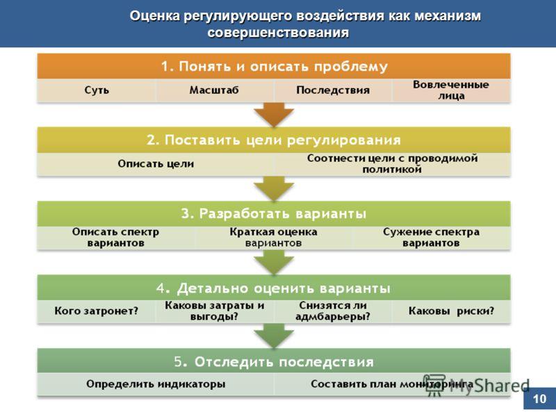 10 Оценка регулирующего воздействия как механизм совершенствования