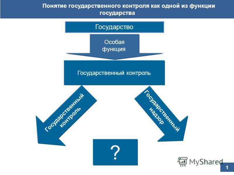 Понятие государственного контроля как одной из функции государства Государство Особая функция Государственный контроль Государственный надзор 1 Государственный контроль ?