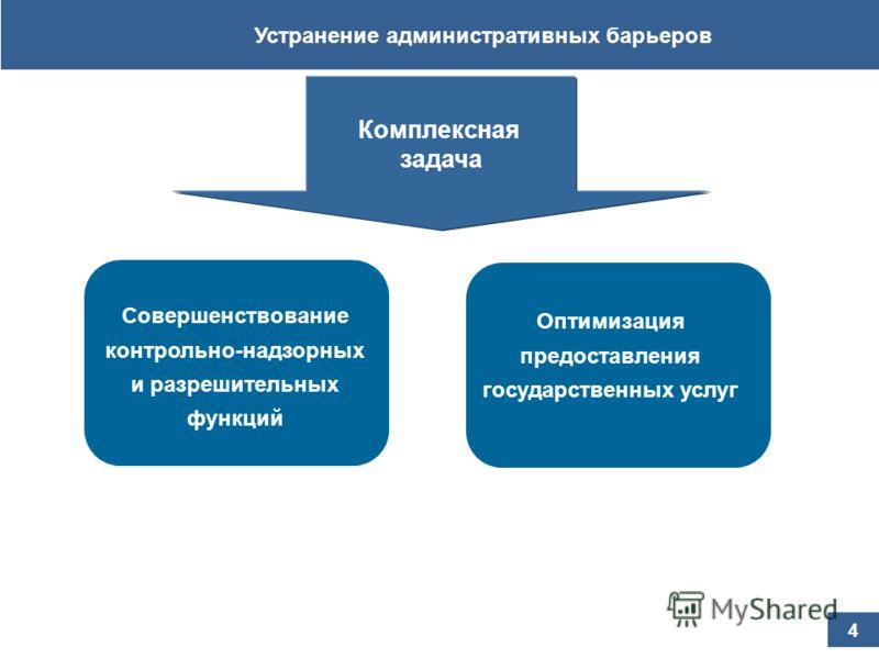 Устранение административных барьеров 4 Совершенствование контрольно-надзорных и разрешительных функций Оптимизация предоставления государственных услуг Комплексная задача