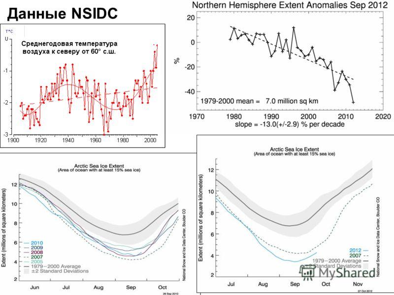 Данные NSIDC