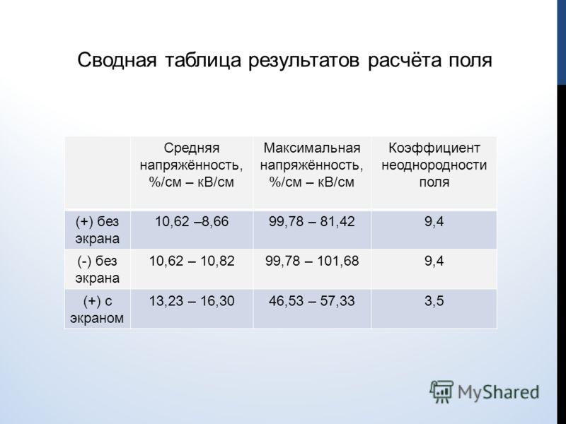 Сводная таблица результатов расчёта поля Средняя напряжённость, %/см – кВ/см Максимальная напряжённость, %/см – кВ/см Коэффициент неоднородности поля (+) без экрана 10,62 –8,6699,78 – 81,429,4 (-) без экрана 10,62 – 10,8299,78 – 101,689,4 (+) с экран