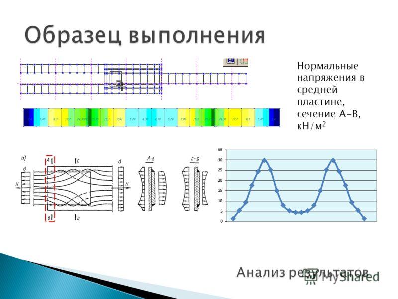 Нормальные напряжения в средней пластине, сечение A-B, кН/м 2