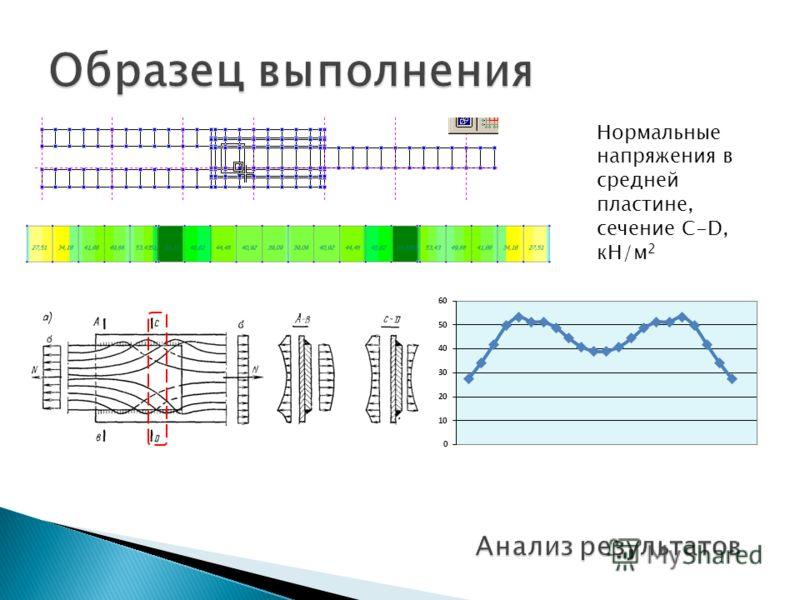 Нормальные напряжения в средней пластине, сечение C-D, кН/м 2