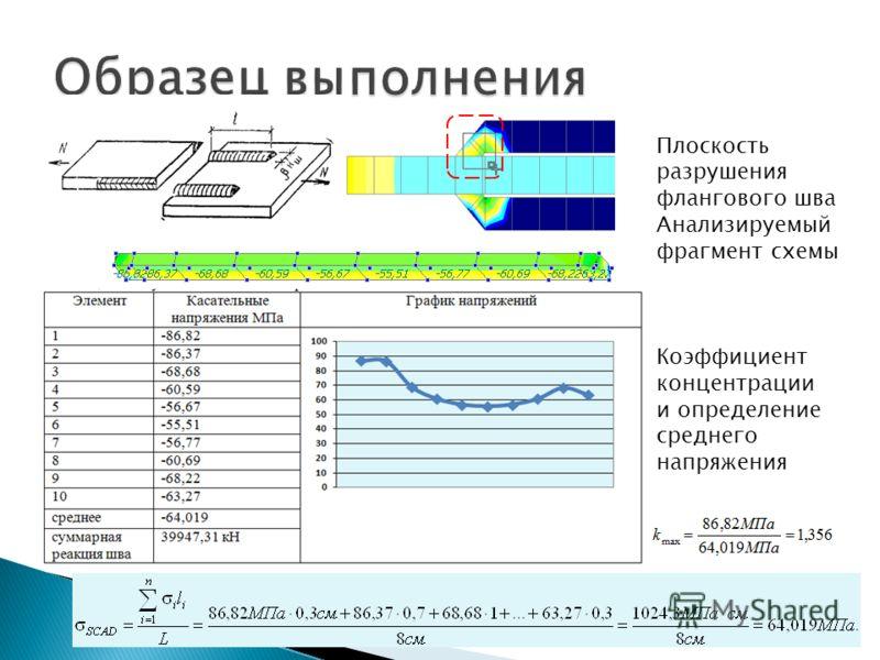 Плоскость разрушения флангового шва Анализируемый фрагмент схемы Коэффициент концентрации и определение среднего напряжения