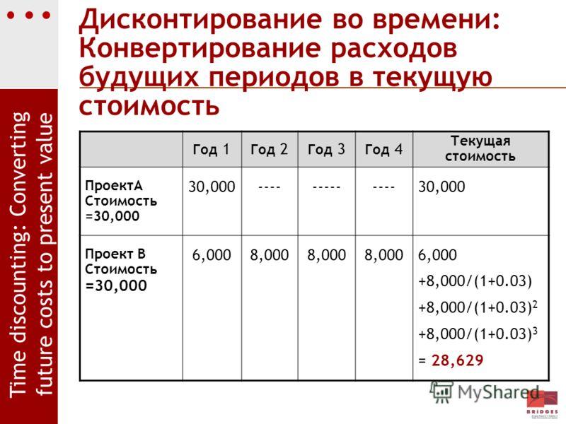 Дисконтирование во времени: Конвертирование расходов будущих периодов в текущую стоимость Год 1 Год 2 Год 3 Год 4 Текущая стоимость ПроектA Стоимость =30,000 30,000-------------30,000 Проект B Стоимость =30,000 6,0008,000 6,000 +8,000/(1+0.03) +8,000