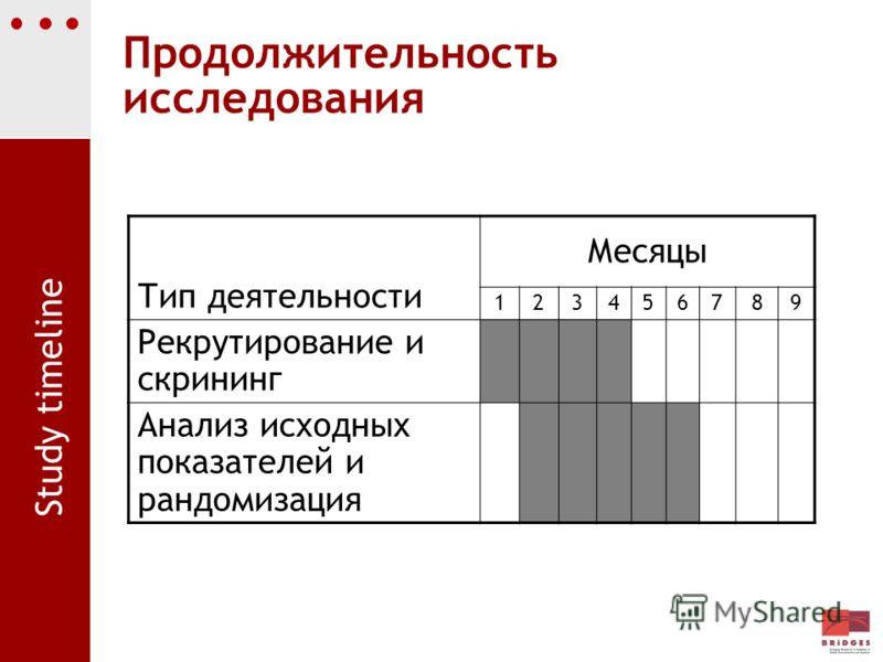 Тип деятельности Месяцы 123456789 Рекрутирование и скрининг Анализ исходных показателей и рандомизация Продолжительность исследования Study timeline