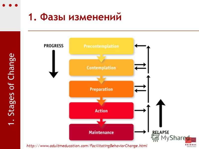 1. Фазы изменений http://www.adultmeducation.com/FacilitatingBehaviorChange.html 1. Stages of Change