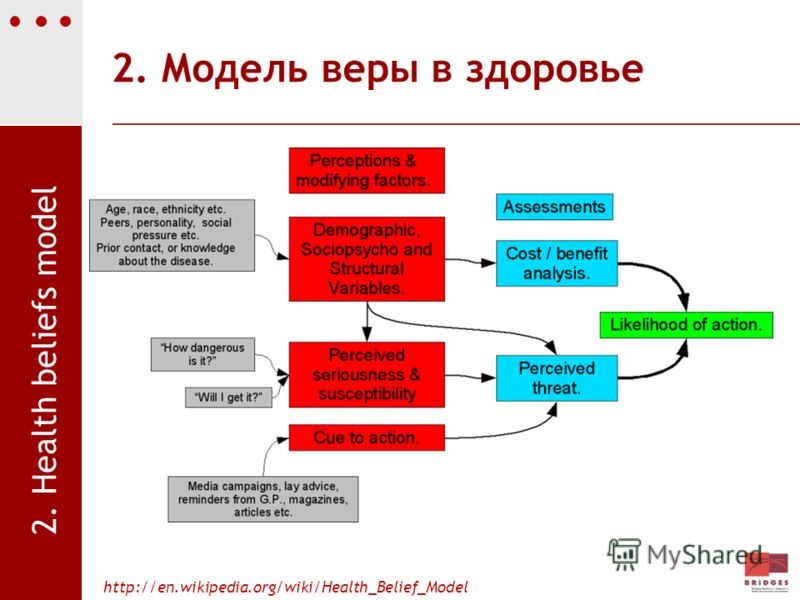 2. Модель веры в здоровье http://en.wikipedia.org/wiki/Health_Belief_Model 2. Health beliefs model