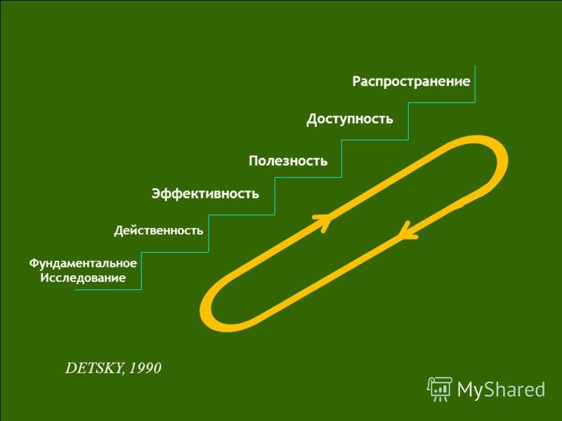 Фундаментальное Исследование Действенность Эффективность Полезность Доступность Распространение DETSKY, 1990