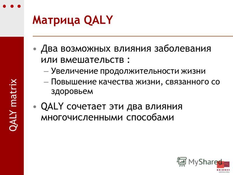 Матрица QALY Два возможных влияния заболевания или вмешательств : – Увеличение продолжительности жизни – Повышение качества жизни, связанного со здоровьем QALY сочетает эти два влияния многочисленными способами QALY matrix