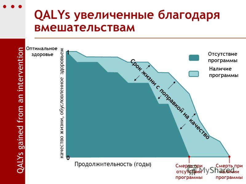 QALYs увеличенные благодаря вмешательствам Смерть при отсутствии программы Отсутствие программы Наличие программы качество жизни, обусловленное здоровьем Оптимальное здоровье Продолжительность (годы ) 0 1 Срок жизни с поправкой на качество Смерть при