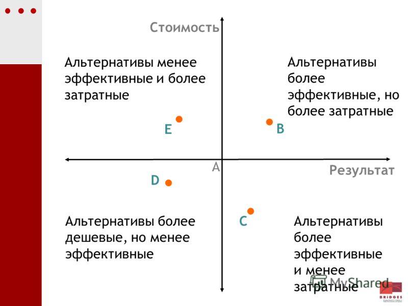 C Альтернативы менее эффективные и более затратные E Альтернативы более дешевые, но менее эффективные D Альтернативы более эффективные и менее затратные Стоимость Результат A B Альтернативы более эффективные, но более затратные