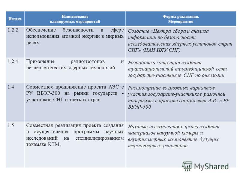 Индекс Наименование планируемых мероприятий Формы реализации. Мероприятия 1.2.2Обеспечение безопасности в сфере использования атомной энергии в мирных целях Создание «Центра сбора и анализа информации по безопасности исследовательских ядерных установ