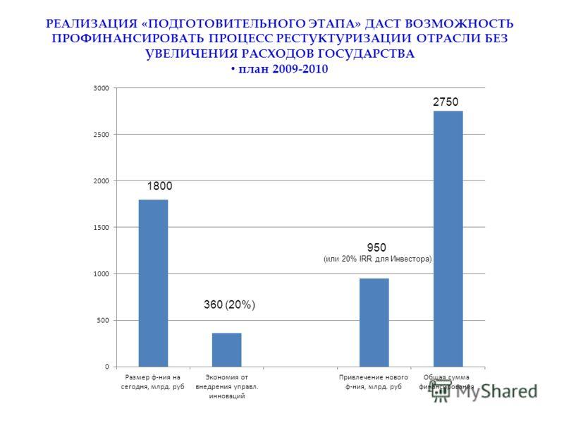 В России при недостаточном финансировании выстроена затратная и малоэффективная система здравоохранения РЕАЛИЗАЦИЯ «ПОДГОТОВИТЕЛЬНОГО ЭТАПА» ДАСТ ВОЗМОЖНОСТЬ ПРОФИНАНСИРОВАТЬ ПРОЦЕСС РЕСТУКТУРИЗАЦИИ ОТРАСЛИ БЕЗ УВЕЛИЧЕНИЯ РАСХОДОВ ГОСУДАРСТВА план 20