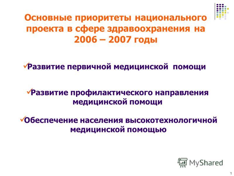 1 Основные приоритеты национального проекта в сфере здравоохранения на 2006 – 2007 годы Развитие первичной медицинской помощи Развитие профилактического направления медицинской помощи Обеспечение населения высокотехнологичной медицинской помощью