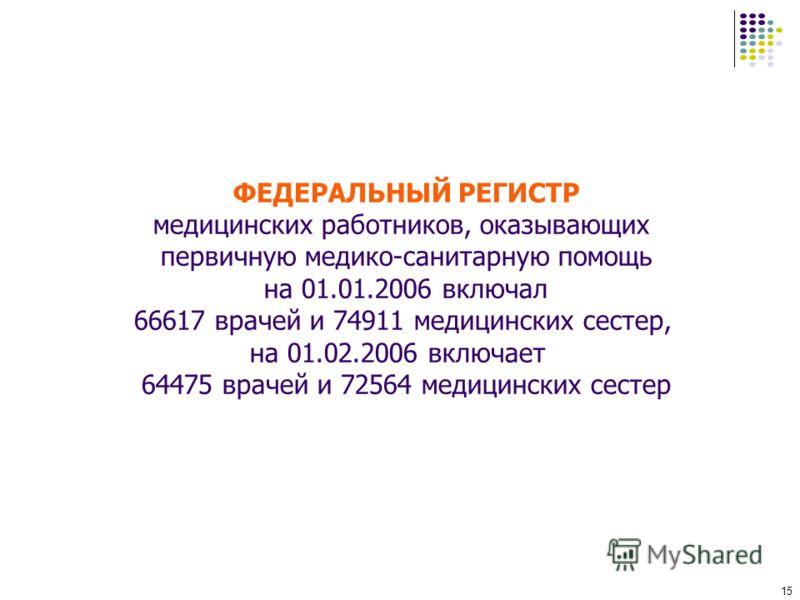 15 ФЕДЕРАЛЬНЫЙ РЕГИСТР медицинских работников, оказывающих первичную медико-санитарную помощь на 01.01.2006 включал 66617 врачей и 74911 медицинских сестер, на 01.02.2006 включает 64475 врачей и 72564 медицинских сестер