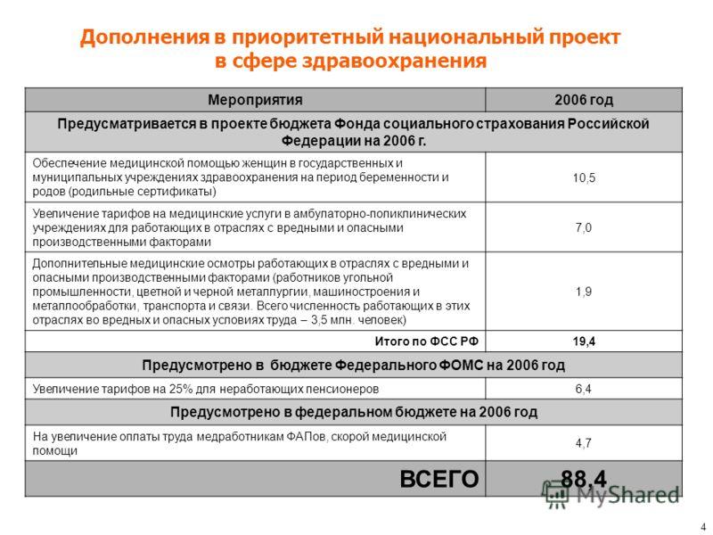 4 Мероприятия 2006 год Предусматривается в проекте бюджета Фонда социального страхования Российской Федерации на 2006 г. Обеспечение медицинской помощью женщин в государственных и муниципальных учреждениях здравоохранения на период беременности и род