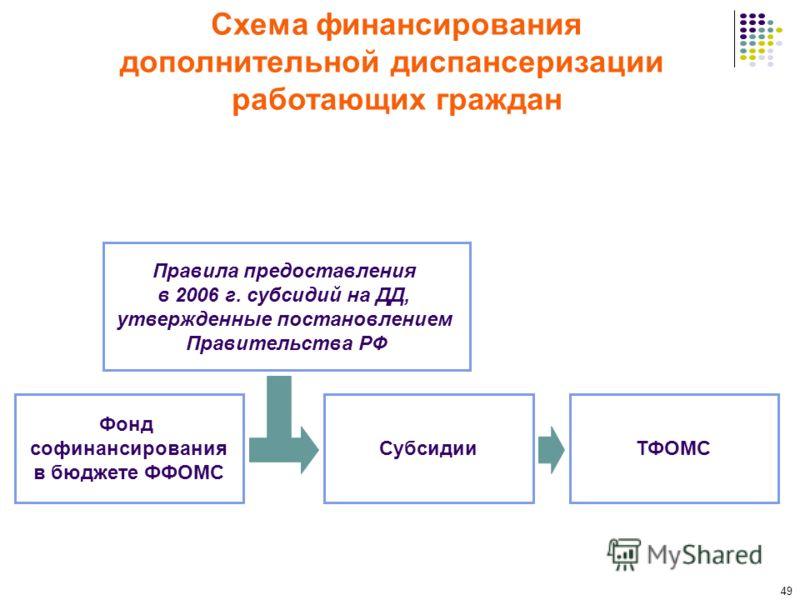 49 Схема финансирования дополнительной диспансеризации работающих граждан Фонд софинансирования в бюджете ФФОМС Правила предоставления в 2006 г. субсидий на ДД, утвержденные постановлением Правительства РФ СубсидииТФОМС
