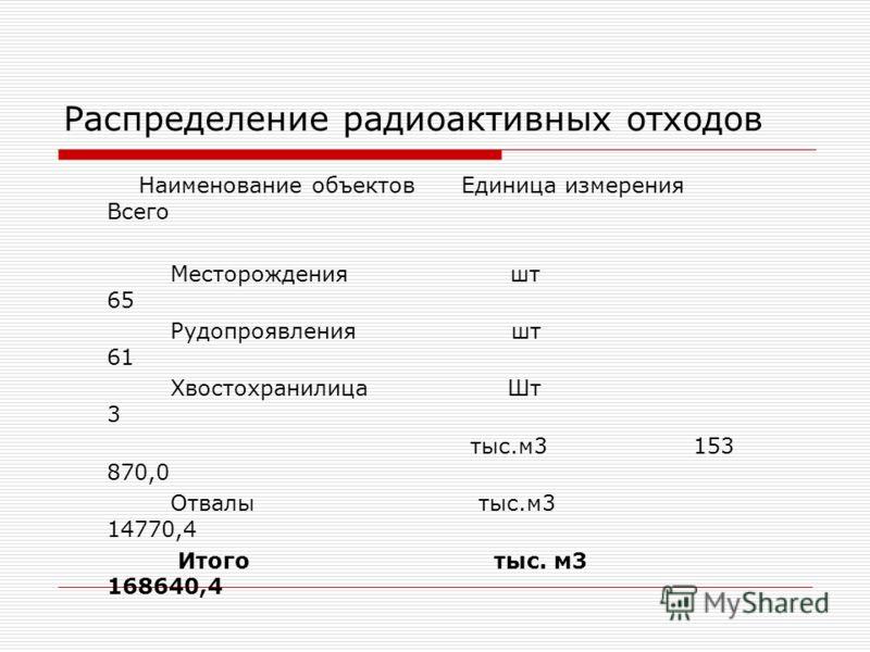 Распределение радиоактивных отходов Наименование объектов Единица измерения Всего Месторождения шт 65 Рудопроявления шт 61 Хвостохранилица Шт 3 тыс.м3 153 870,0 Отвалы тыс.м3 14770,4 Итого тыс. м3 168640,4