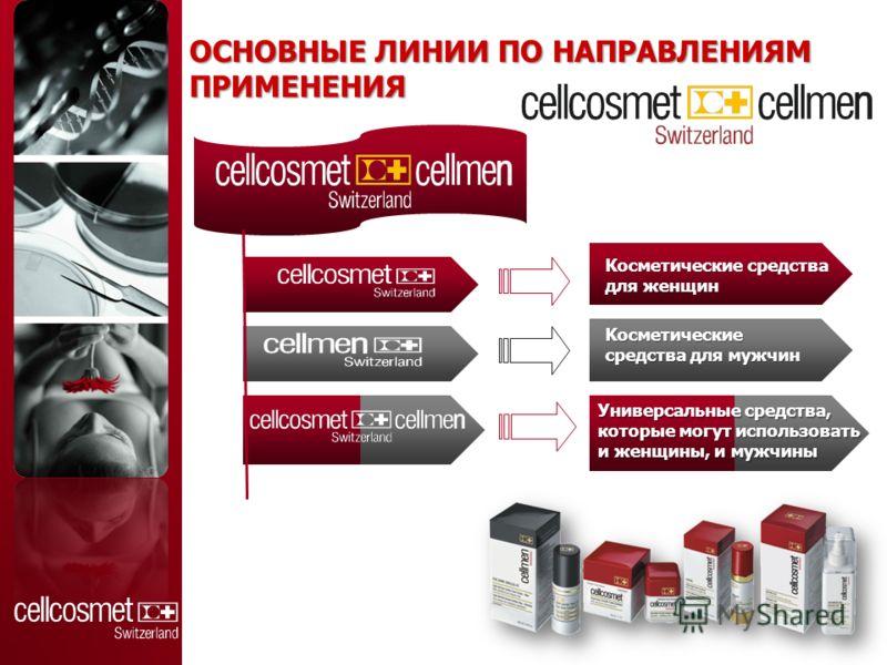 ОСНОВНЫЕ ЛИНИИ ПО НАПРАВЛЕНИЯМ ПРИМЕНЕНИЯ Косметические средства для женщин Kосметические средства для мужчин Универсальные средства, которые могут использовать и женщины, и мужчины