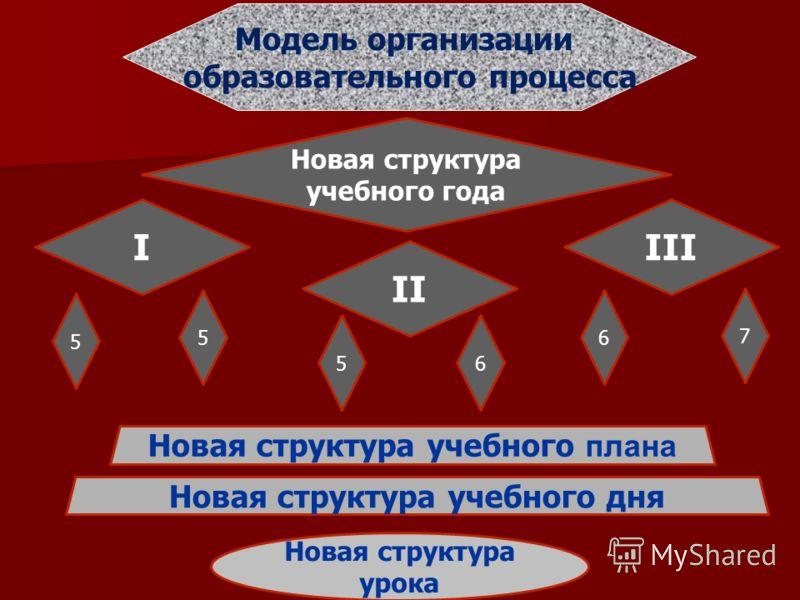 Модель организации образовательного процесса 5 Новая структура учебного года II IIII 5 6 6 5 7 Новая структура учебного плана Новая структура урока Новая структура учебного дня