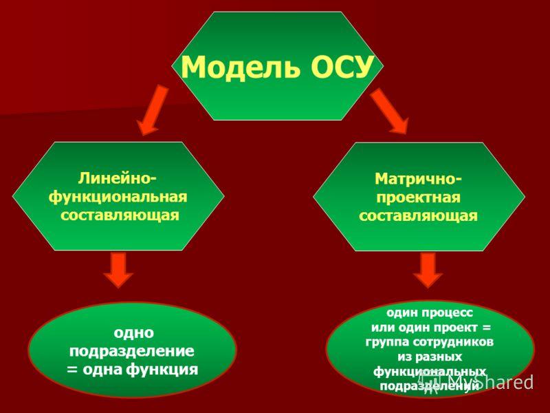 Модель ОСУ Линейно- функциональная составляющая Матрично- проектная составляющая одно подразделение = одна функция один процесс или один проект = группа сотрудников из разных функциональных подразделений