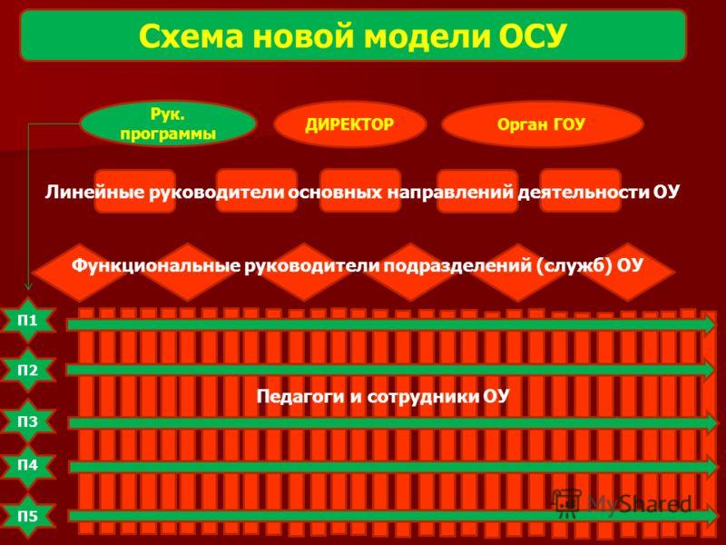 Схема новой модели ОСУ ДИРЕКТОР П1 П3 П4 П5 П2 Орган ГОУ Рук. программы Линейные руководители основных направлений деятельности ОУ Функциональные руководители подразделений (служб) ОУ Педагоги и сотрудники ОУ