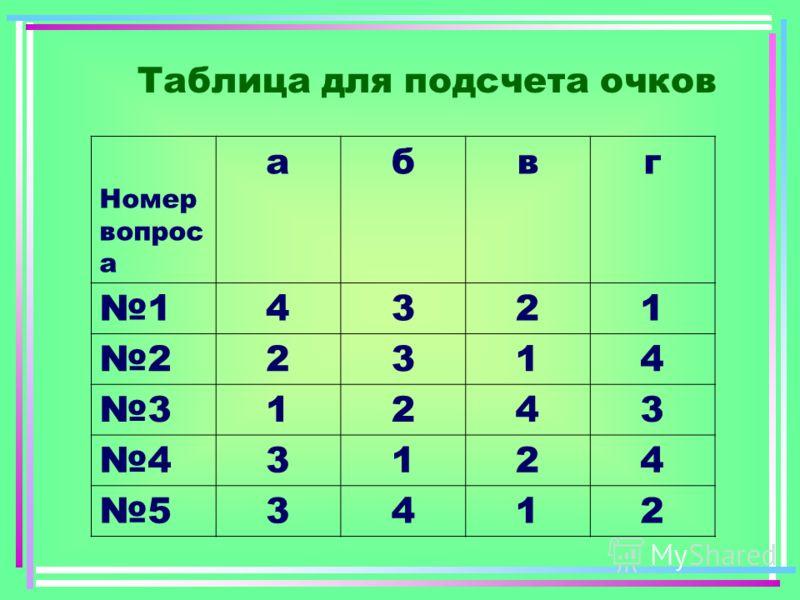 Таблица для подсчета очков Номер вопрос а абвг 14321 22314 31243 43124 53412
