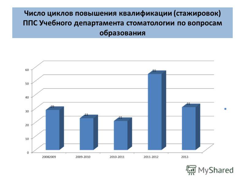 Число циклов повышения квалификации (стажировок) ППС Учебного департамента стоматологии по вопросам образования