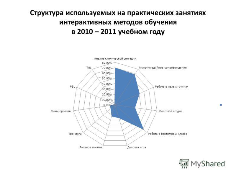 Структура используемых на практических занятиях интерактивных методов обучения в 2010 – 2011 учебном году