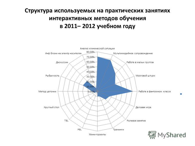 Структура используемых на практических занятиях интерактивных методов обучения в 2011– 2012 учебном году