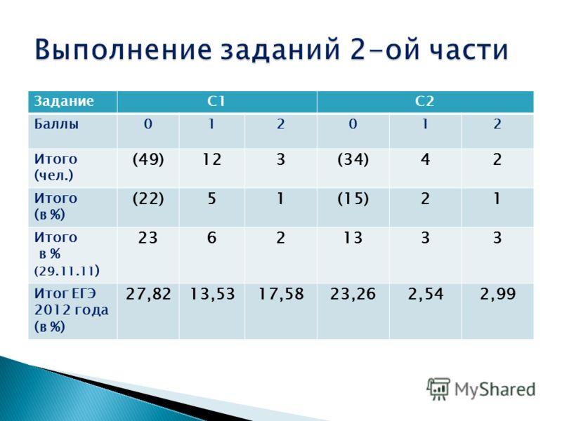 ЗаданиеС1С2 Баллы012012 Итого (чел.) (49)123(34)42 Итого (в %) (22)51(15)21 Итого в % (29.11.11 ) 23621333 Итог ЕГЭ 2012 года (в %) 27,8213,5317,5823,262,542,99
