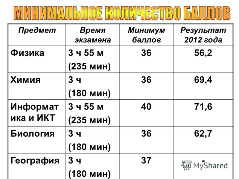 ПредметВремя экзамена Минимум баллов Результат 2012 года Физика3 ч 55 м (235 мин) 3656,2 Химия3 ч (180 мин) 3669,4 Информат ика и ИКТ 3 ч 55 м (235 мин) 4071,6 Биология3 ч (180 мин) 3662,7 География3 ч (180 мин) 37-