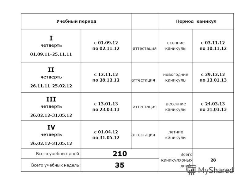 Учебный периодПериод каникул I четверть 01.09.11-25.11.11 с 01.09.12 по 02.11.12 аттестация осенние каникулы с 03.11.12 по 10.11.12 II четверть 26.11.11-25.02.12 с 12.11.12 по 28.12.12 аттестация новогодние каникулы с 29.12.12 по 12.01.13 III четверт
