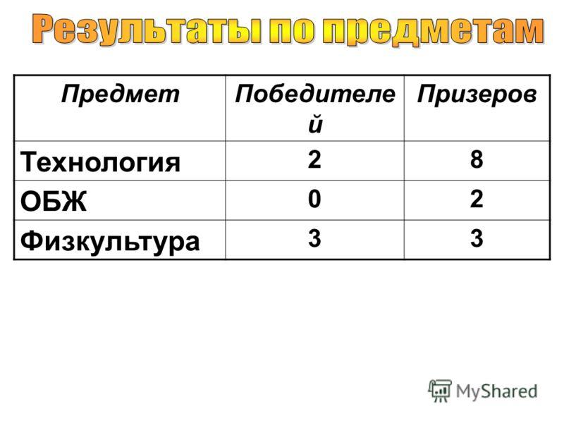 ПредметПобедителе й Призеров Технология 28 ОБЖ 02 Физкультура 33