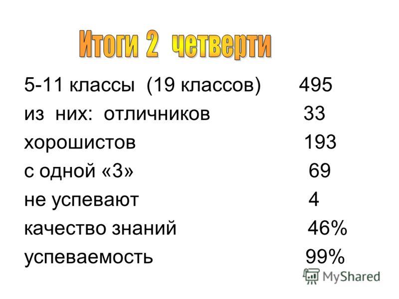 5-11 классы (19 классов) 495 из них:отличников 33 хорошистов 193 с одной «3» 69 не успевают 4 качество знаний 46% успеваемость 99%