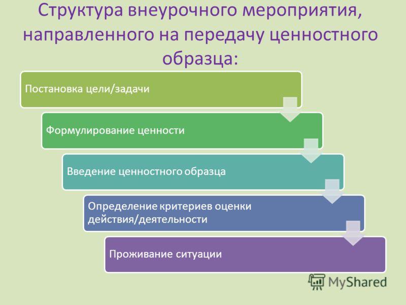 Структура внеурочного мероприятия, направленного на передачу ценностного образца: Постановка цели/задачиФормулирование ценностиВведение ценностного образца Определение критериев оценки действия/деятельности Проживание ситуации
