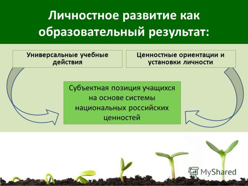 Личностное развитие как образовательный результат: Универсальные учебные действия Ценностные ориентации и установки личности Субъектная позиция учащихся на основе системы национальных российских ценностей