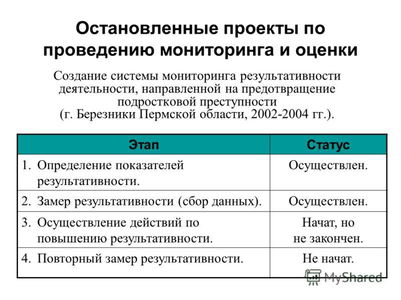 Остановленные проекты по проведению мониторинга и оценки Создание системы мониторинга результативности деятельности, направленной на предотвращение подростковой преступности (г. Березники Пермской области, 2002-2004 гг.). ЭтапСтатус 1.Определение пок