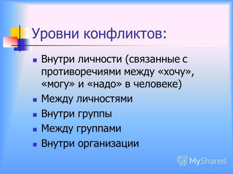 Уровни конфликтов: Внутри личности (связанные с противоречиями между «хочу», «могу» и «надо» в человеке) Между личностями Внутри группы Между группами Внутри организации