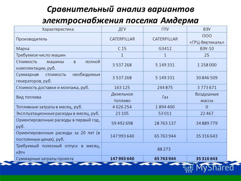 Сравнительный анализ вариантов электроснабжения поселка Амдерма