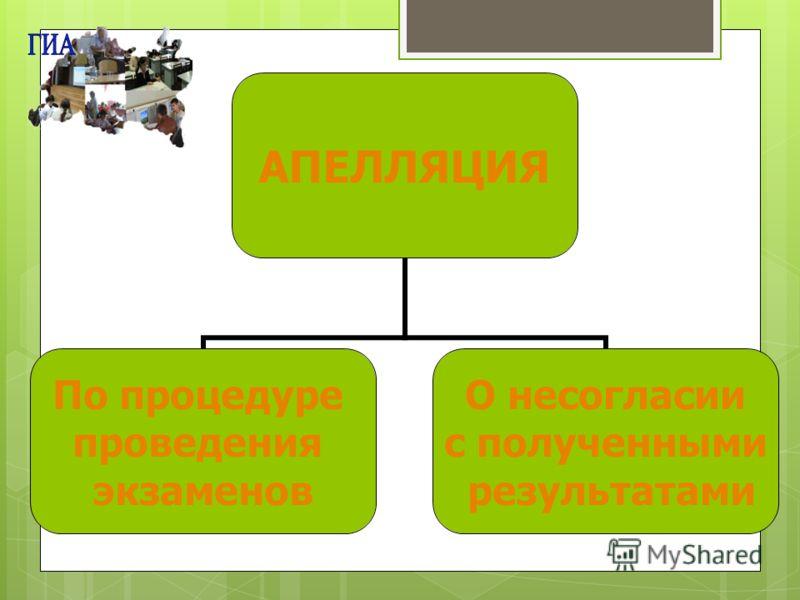 АПЕЛЛЯЦИЯ По процедуре проведения экзаменов О несогласии с полученными результатами