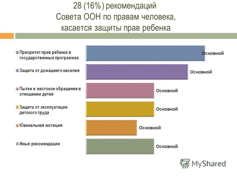28 (16%) рекомендаций Совета ООН по правам человека, касается защиты прав ребенка