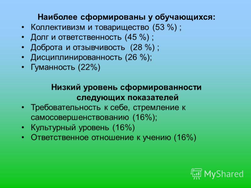 Наиболее сформированы у обучающихся: Коллективизм и товарищество (53 %) ; Долг и ответственность (45 %) ; Доброта и отзывчивость (28 %) ; Дисциплинированность (26 %); Гуманность (22%) Низкий уровень сформированности следующих показателей Требовательн