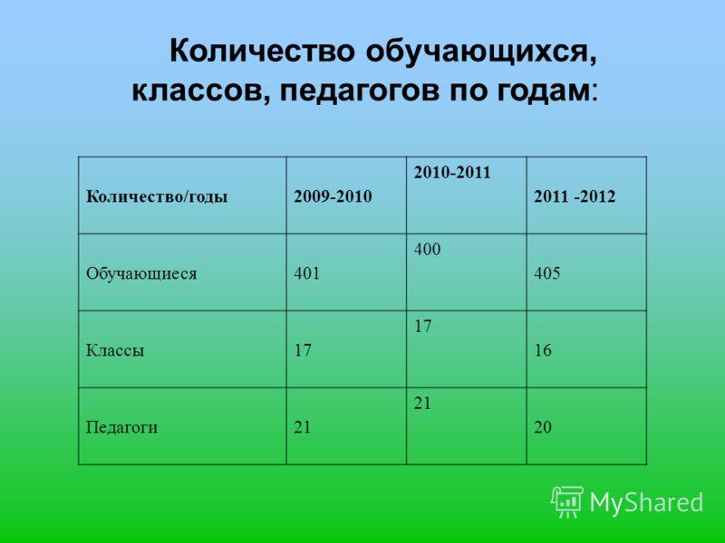 Количество обучающихся, классов, педагогов по годам: Количество/годы2009-2010 2010-2011 2011 -2012 Обучающиеся401 400 405 Классы17 16 Педагоги21 20