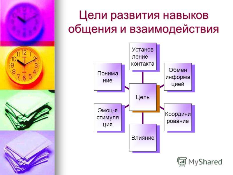 Цели развития навыков общения и взаимодействия Цель Установ ление контакта Обмен информа цией Координи рование Влияние Эмоц-я стимуля ция Понима ние