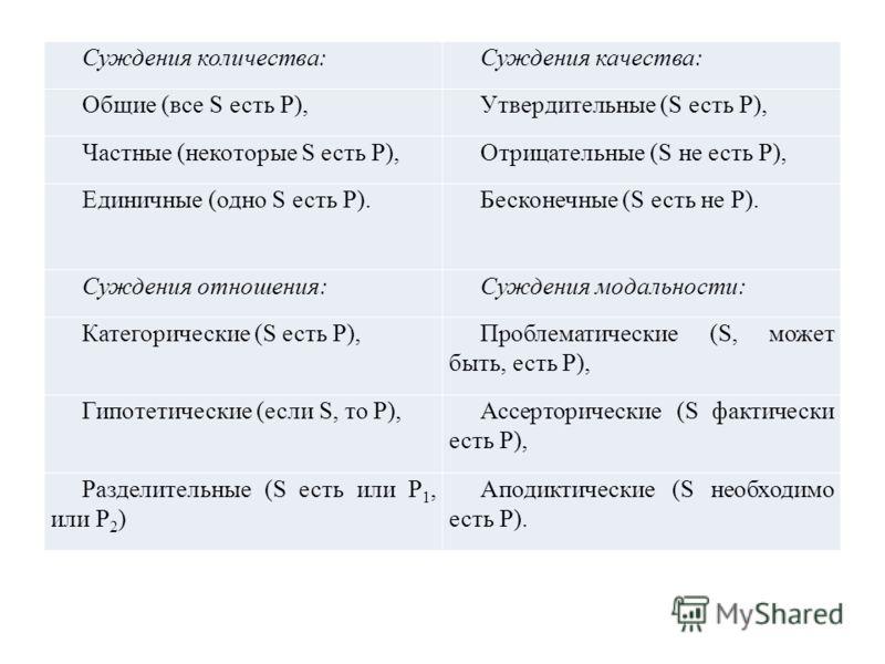 Суждения количества:Суждения качества: Общие (все S есть P),Утвердительные (S есть P), Частные (некоторые S есть P),Отрицательные (S не есть P), Единичные (одно S есть P).Бесконечные (S есть не P). Суждения отношения:Суждения модальности: Категоричес